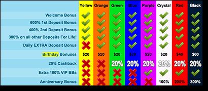 Aussie Dollar Bingo - Generous AUD Birthday Bonus